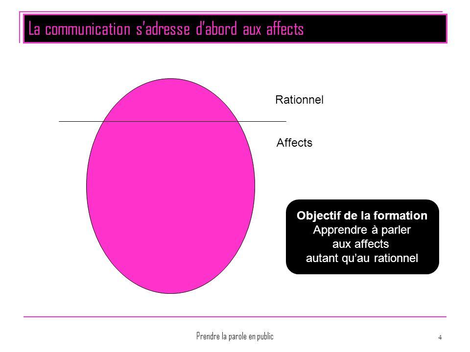 La communication s'adresse d'abord aux affects