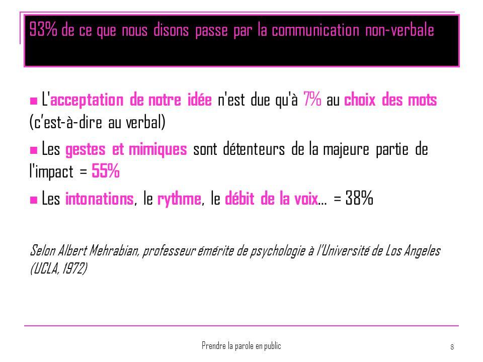 93% de ce que nous disons passe par la communication non-verbale