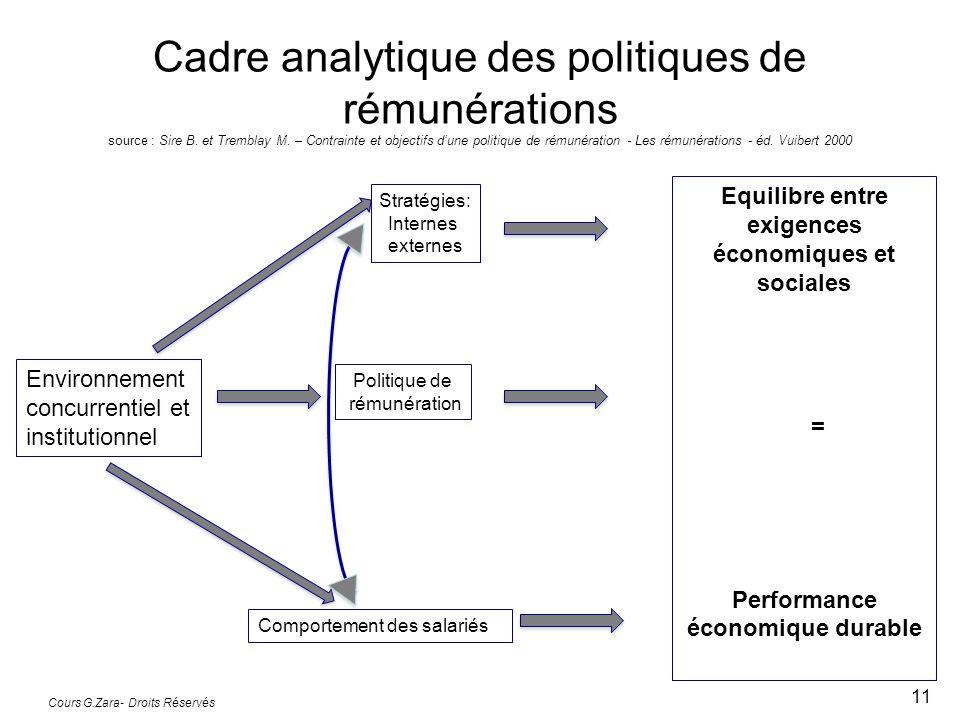 Cadre analytique des politiques de rémunérations source : Sire B