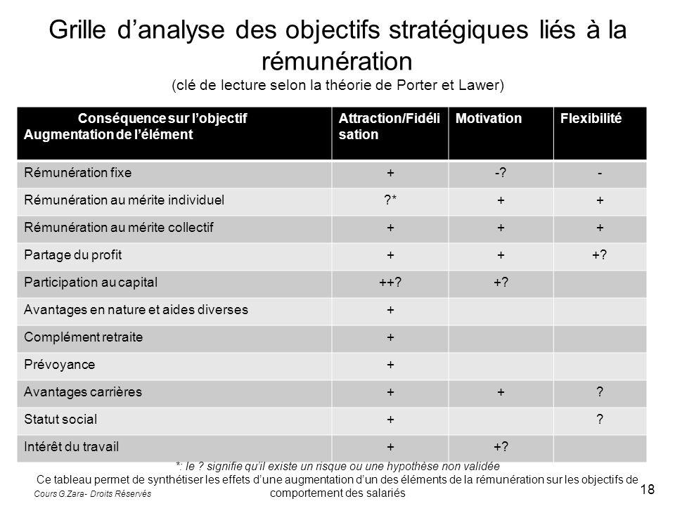 Grille d'analyse des objectifs stratégiques liés à la rémunération (clé de lecture selon la théorie de Porter et Lawer)