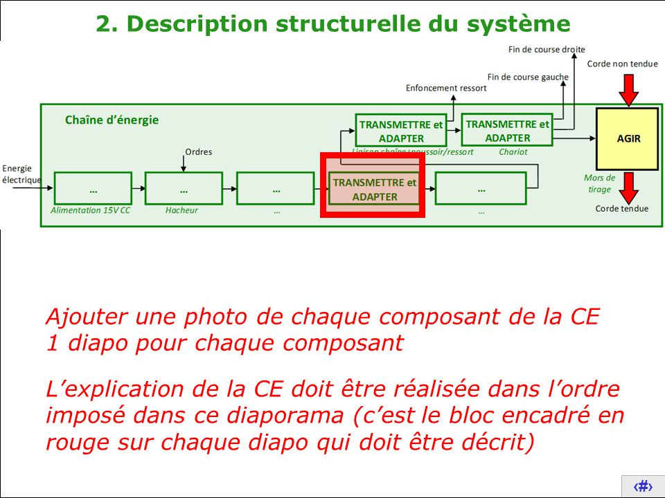 2. Description structurelle du système
