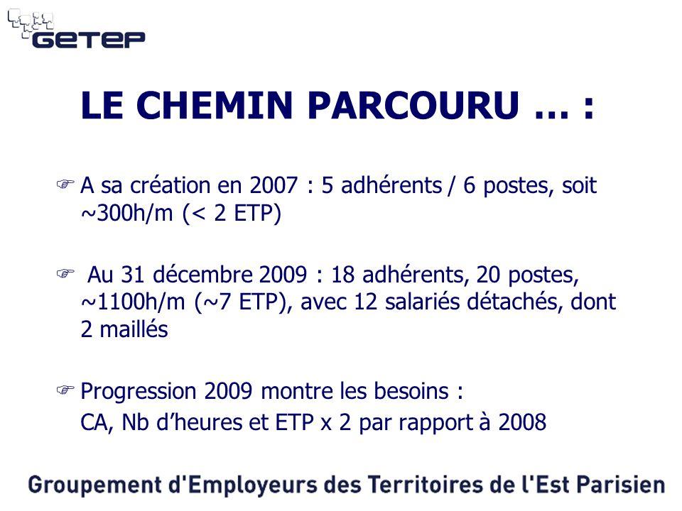 LE CHEMIN PARCOURU … : A sa création en 2007 : 5 adhérents / 6 postes, soit ~300h/m (< 2 ETP)