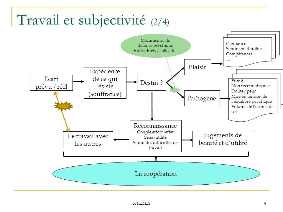 Travail et subjectivité (2/4)