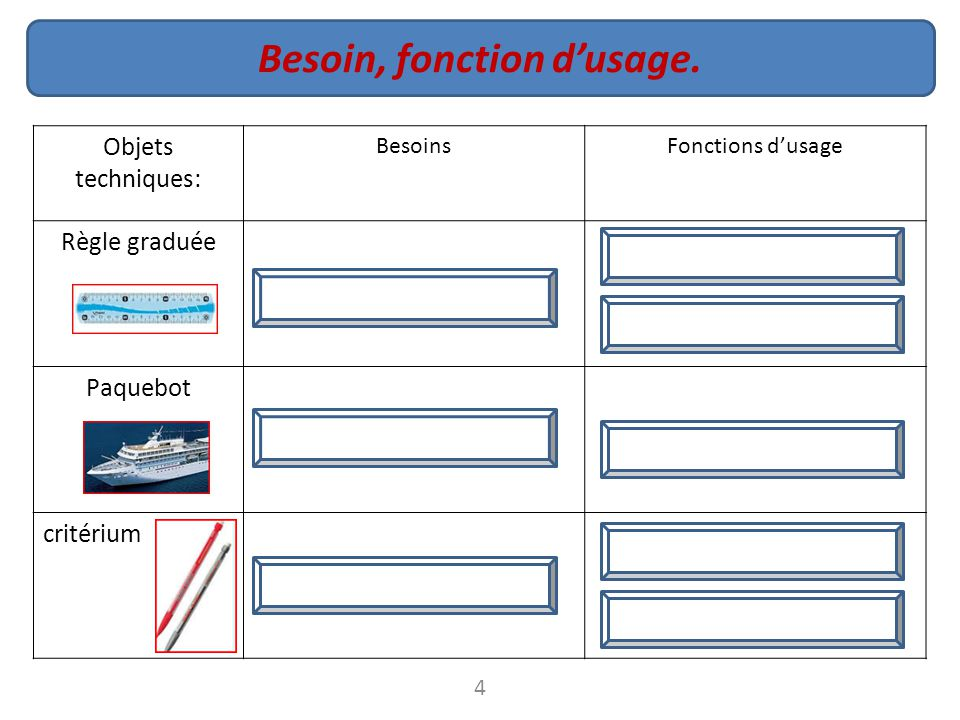 Besoin, fonction d'usage.