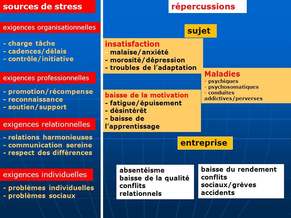 sources de stress répercussions sujet entreprise insatisfaction