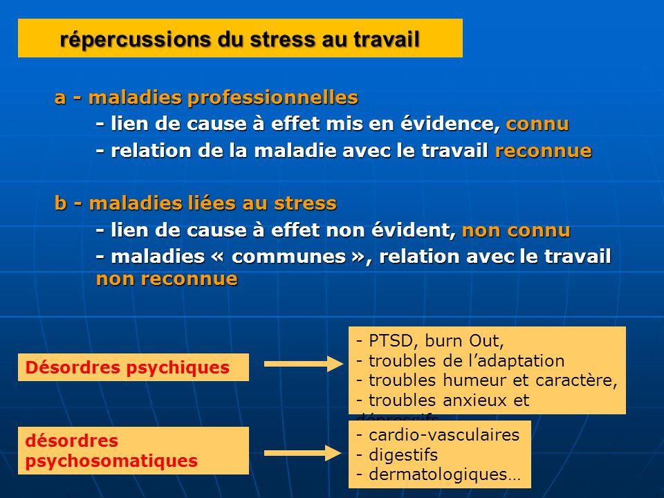 répercussions du stress au travail