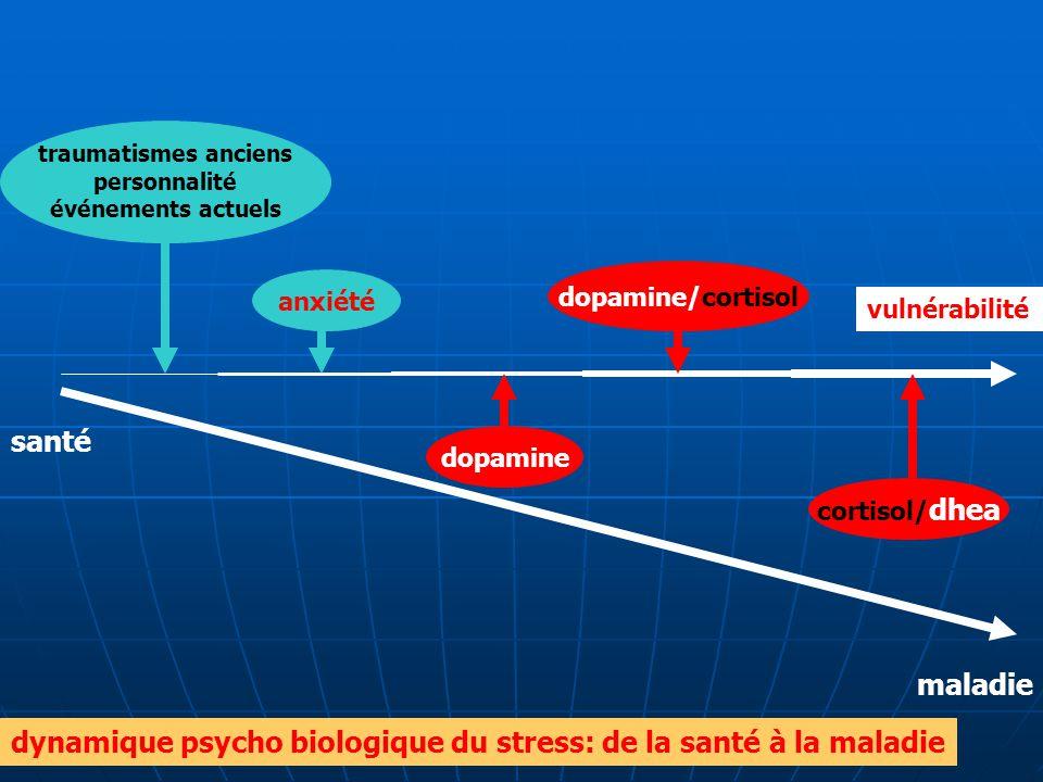 dynamique psycho biologique du stress: de la santé à la maladie