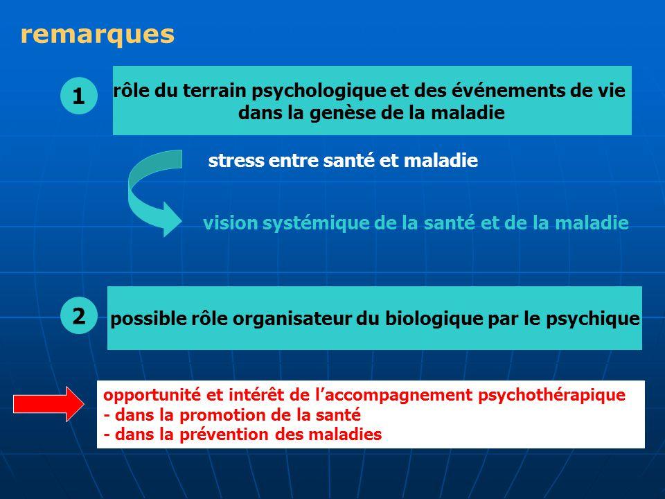 remarques 1 2 rôle du terrain psychologique et des événements de vie