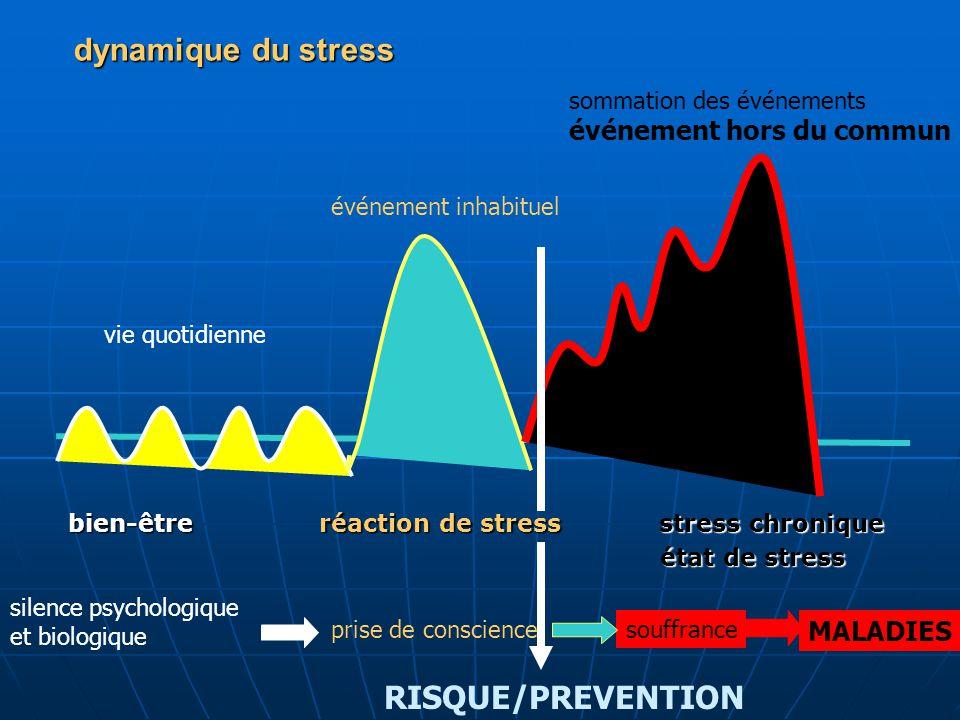 bien-être réaction de stress stress chronique état de stress