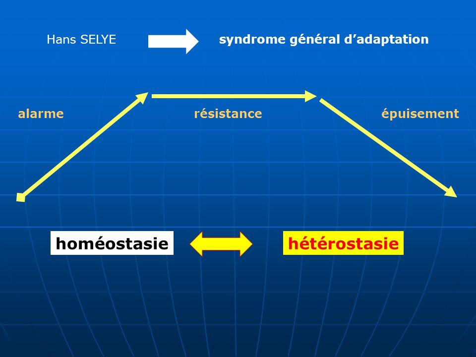 homéostasie hétérostasie Hans SELYE syndrome général d'adaptation
