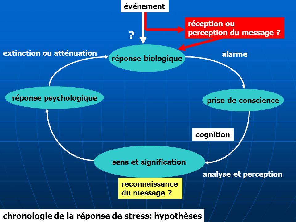 réponse psychologique
