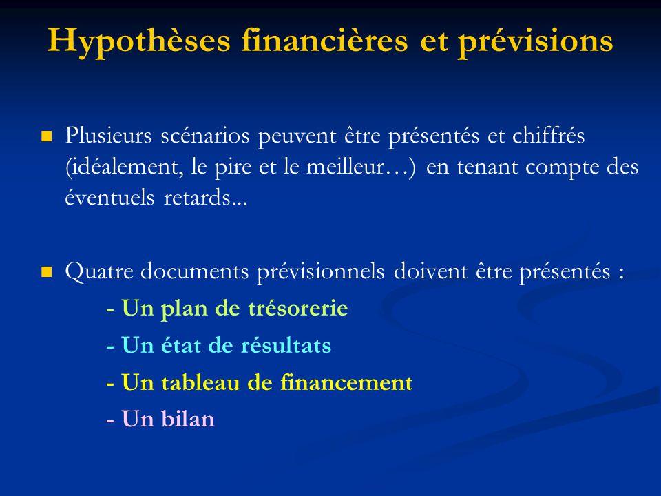 Hypothèses financières et prévisions