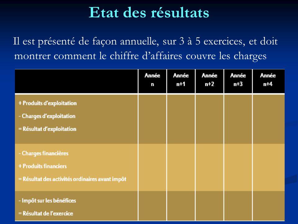 Etat des résultats Il est présenté de façon annuelle, sur 3 à 5 exercices, et doit montrer comment le chiffre d'affaires couvre les charges.