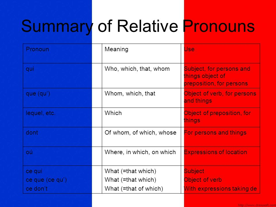 Summary of Relative Pronouns
