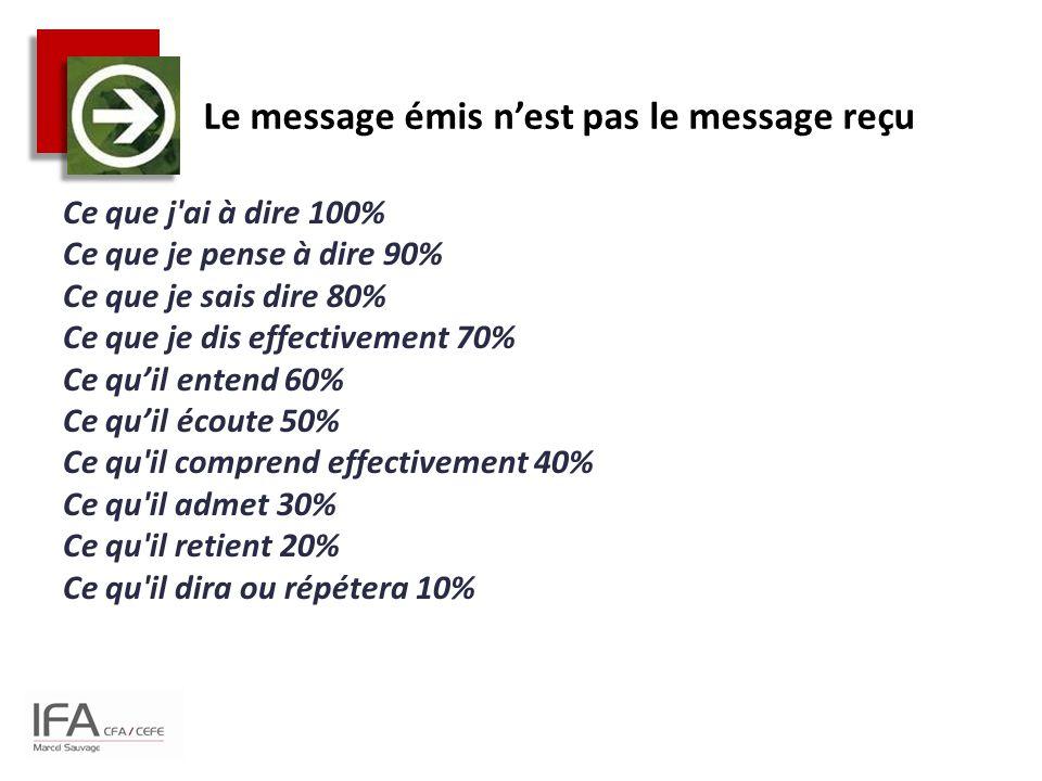 Le message émis n'est pas le message reçu