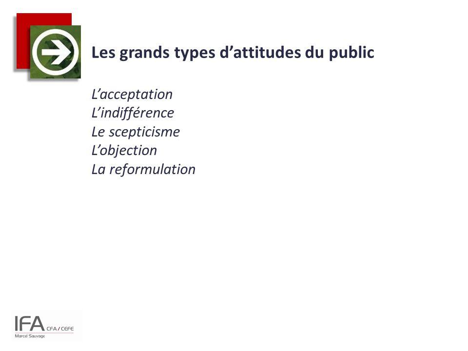 Les grands types d'attitudes du public
