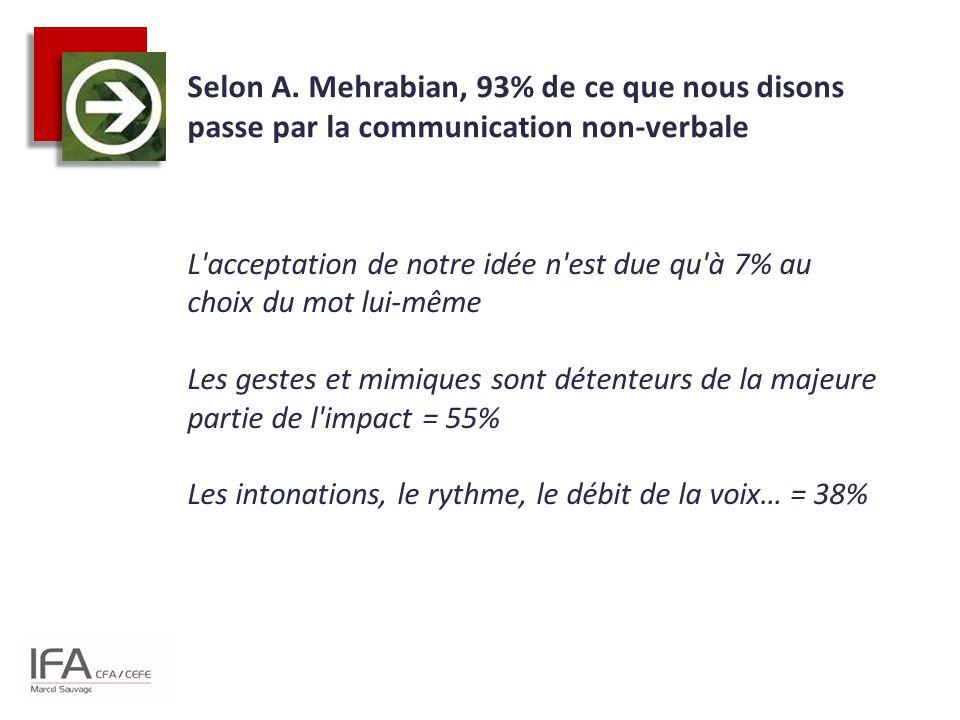 Selon A. Mehrabian, 93% de ce que nous disons passe par la communication non-verbale