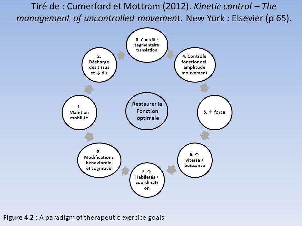 Tiré de : Comerford et Mottram (2012)