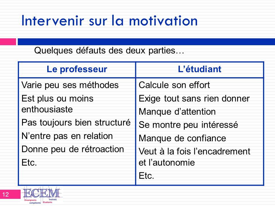 Intervenir sur la motivation