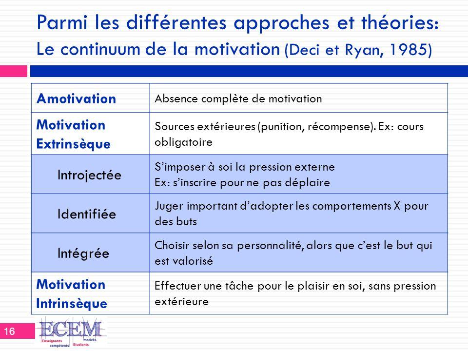 Parmi les différentes approches et théories: Le continuum de la motivation (Deci et Ryan, 1985)