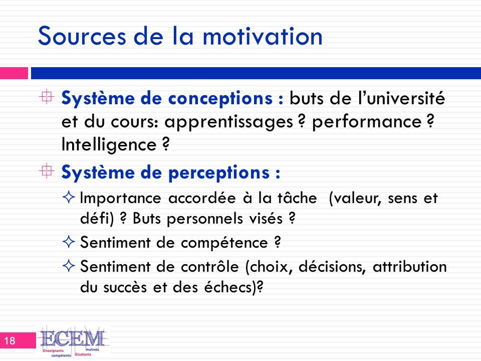 Sources de la motivation