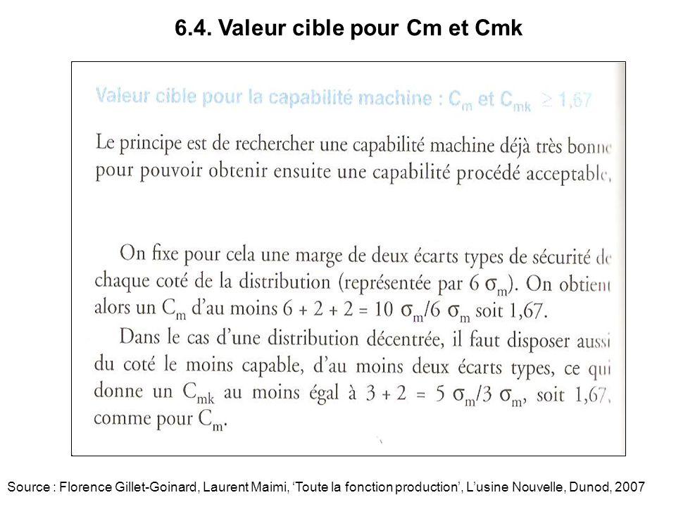6.4. Valeur cible pour Cm et Cmk