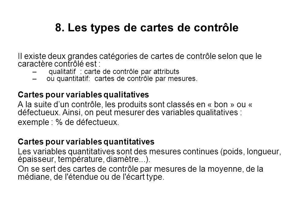 8. Les types de cartes de contrôle