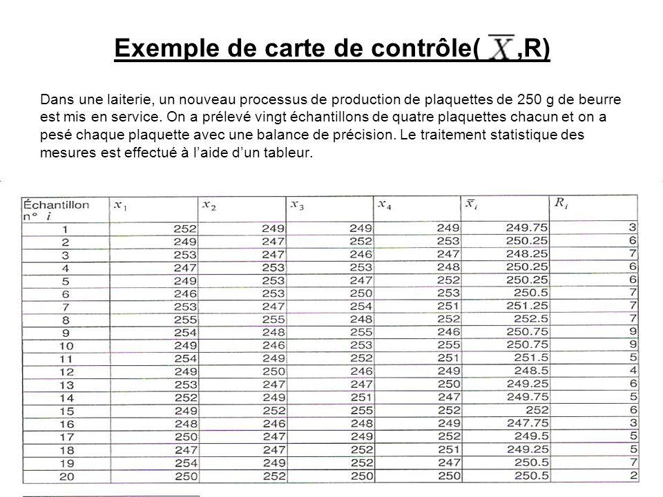 Exemple de carte de contrôle( ,R)
