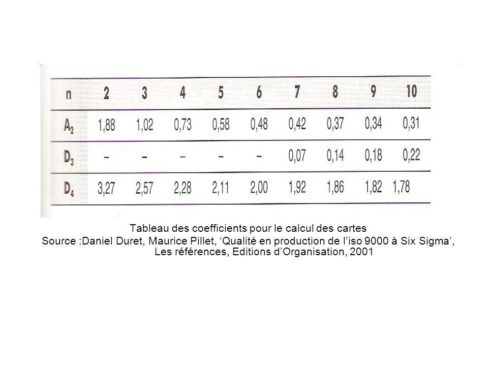 Tableau des coefficients pour le calcul des cartes