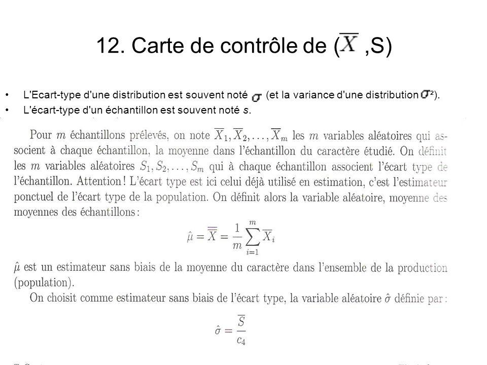 12. Carte de contrôle de ( ,S)