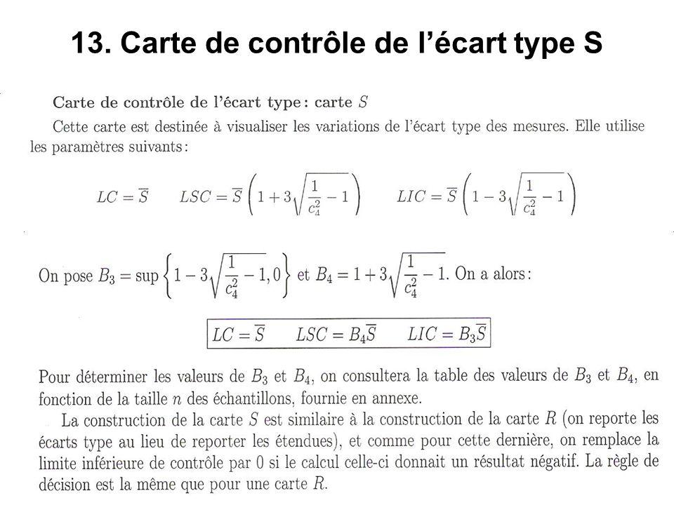 13. Carte de contrôle de l'écart type S