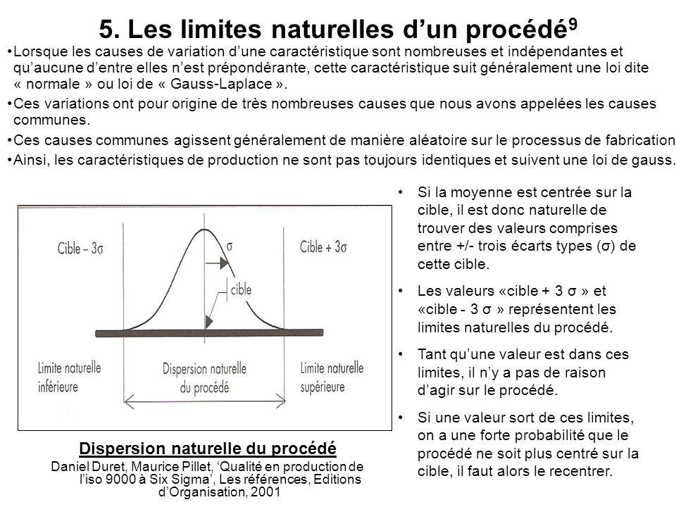 5. Les limites naturelles d'un procédé9