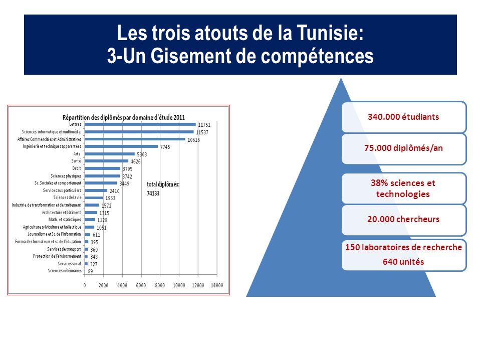 Les trois atouts de la Tunisie: 3-Un Gisement de compétences