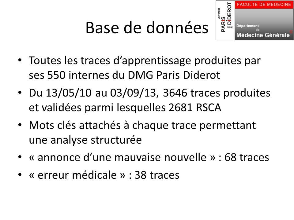 Base de données Toutes les traces d'apprentissage produites par ses 550 internes du DMG Paris Diderot.