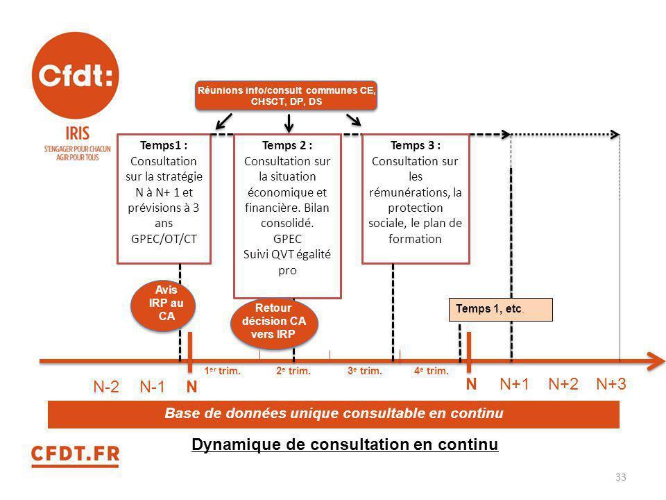 Dynamique de consultation en continu