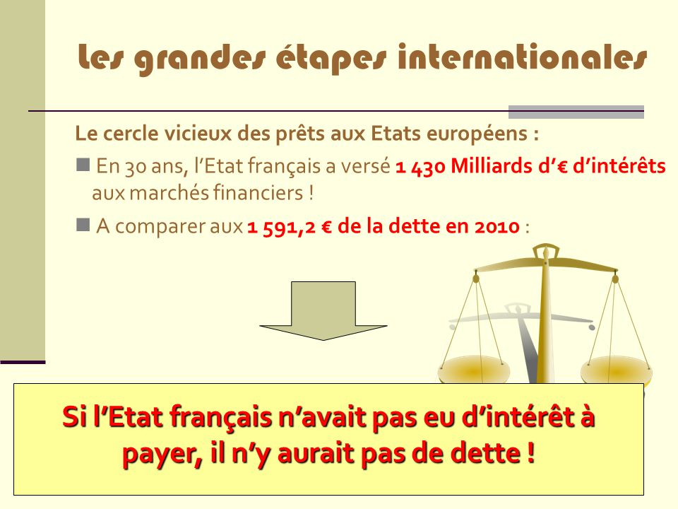 Les grandes étapes internationales
