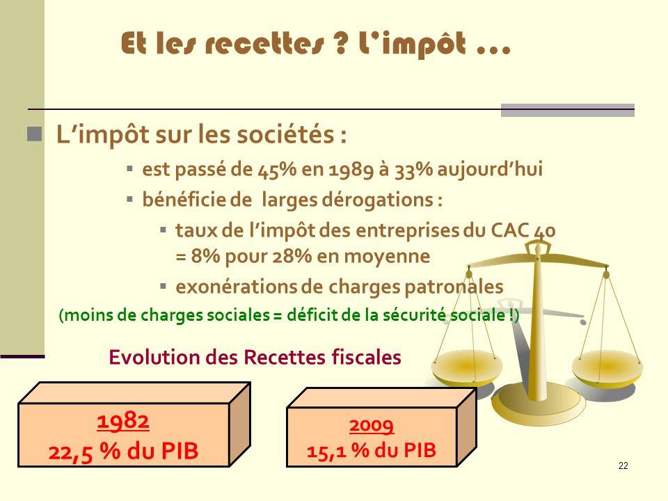 Evolution des Recettes fiscales