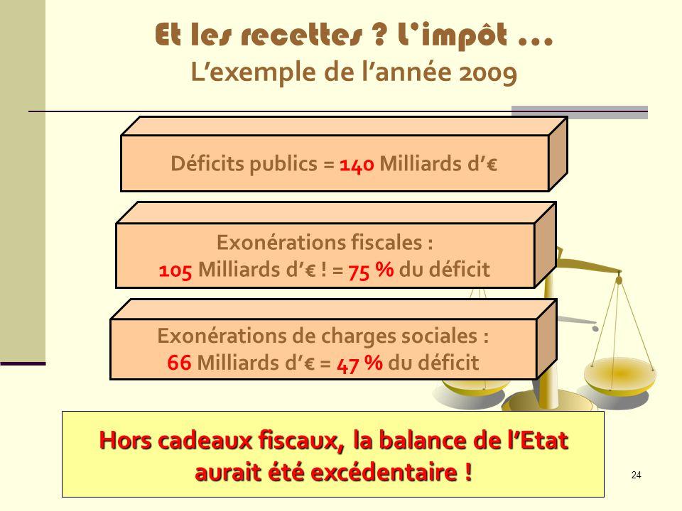 Et les recettes L'impôt … L'exemple de l'année 2009