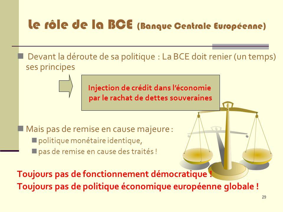 Le rôle de la BCE (Banque Centrale Européenne)