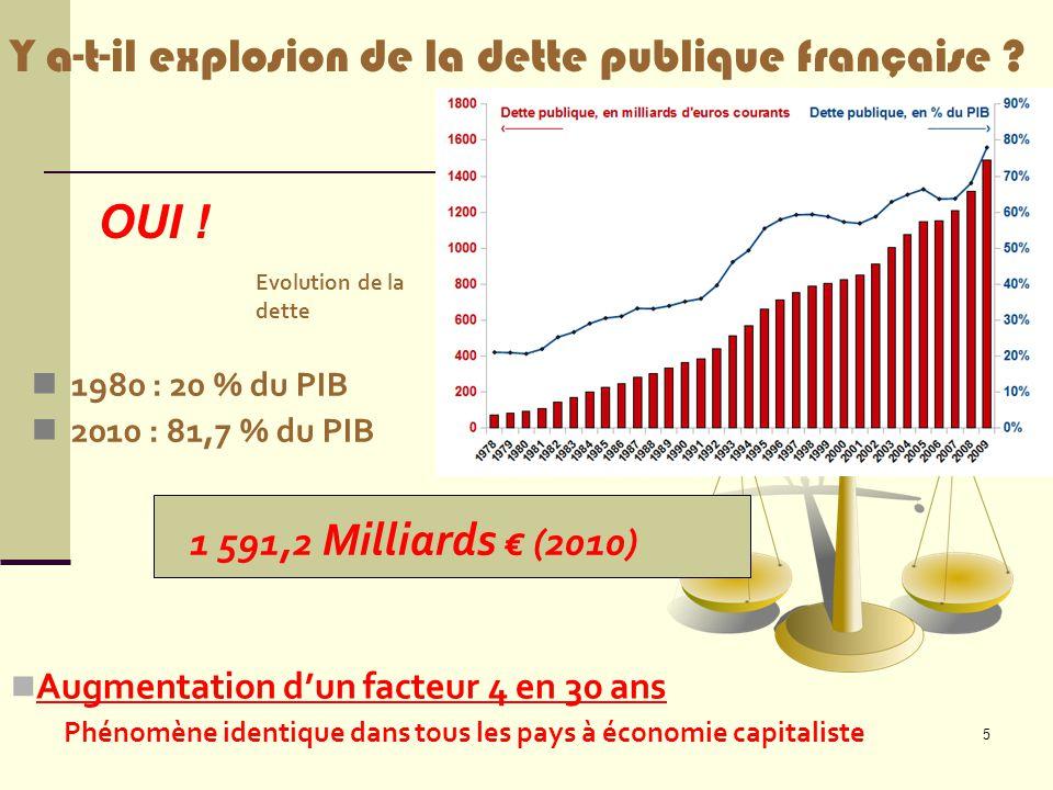 Y a-t-il explosion de la dette publique française