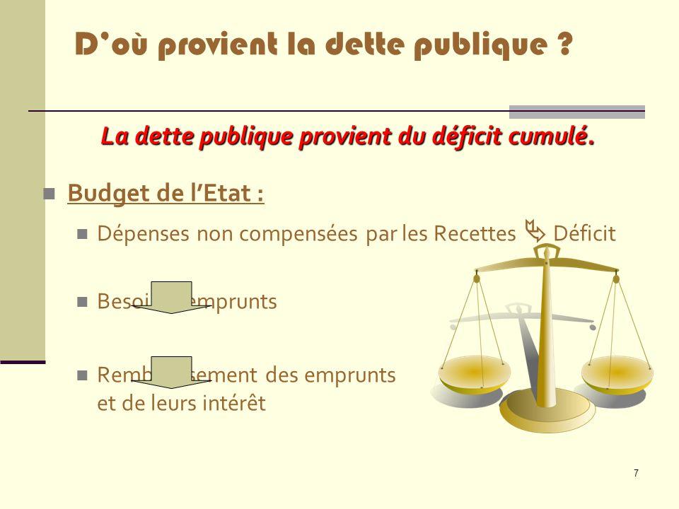 La dette publique provient du déficit cumulé.
