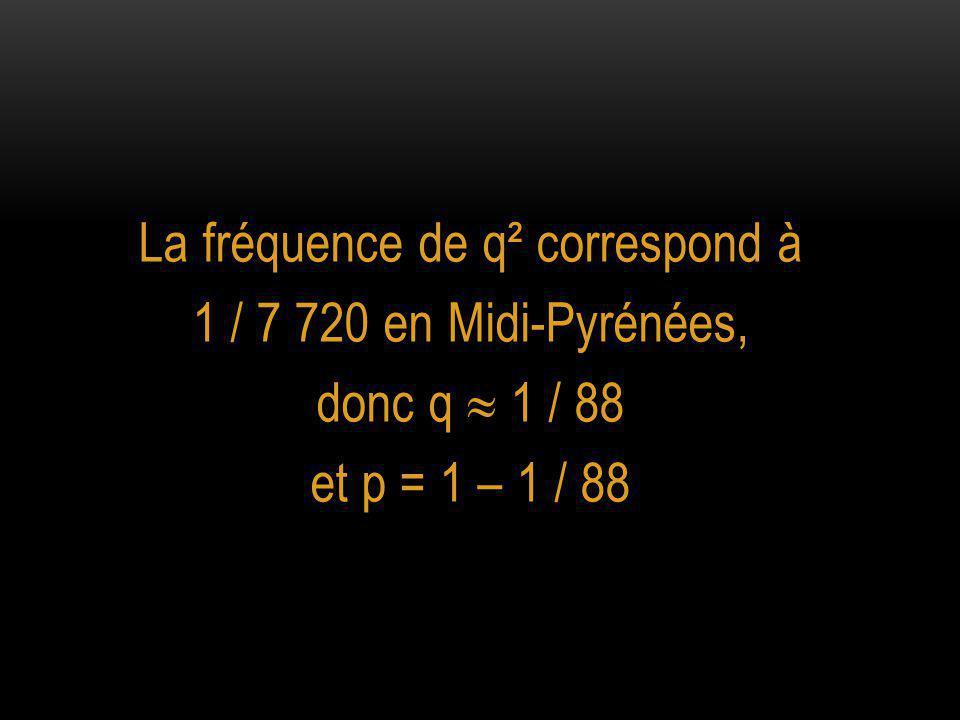 La fréquence de q² correspond à