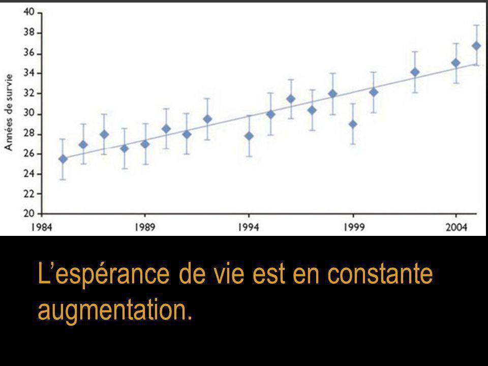 L'espérance de vie est en constante augmentation.