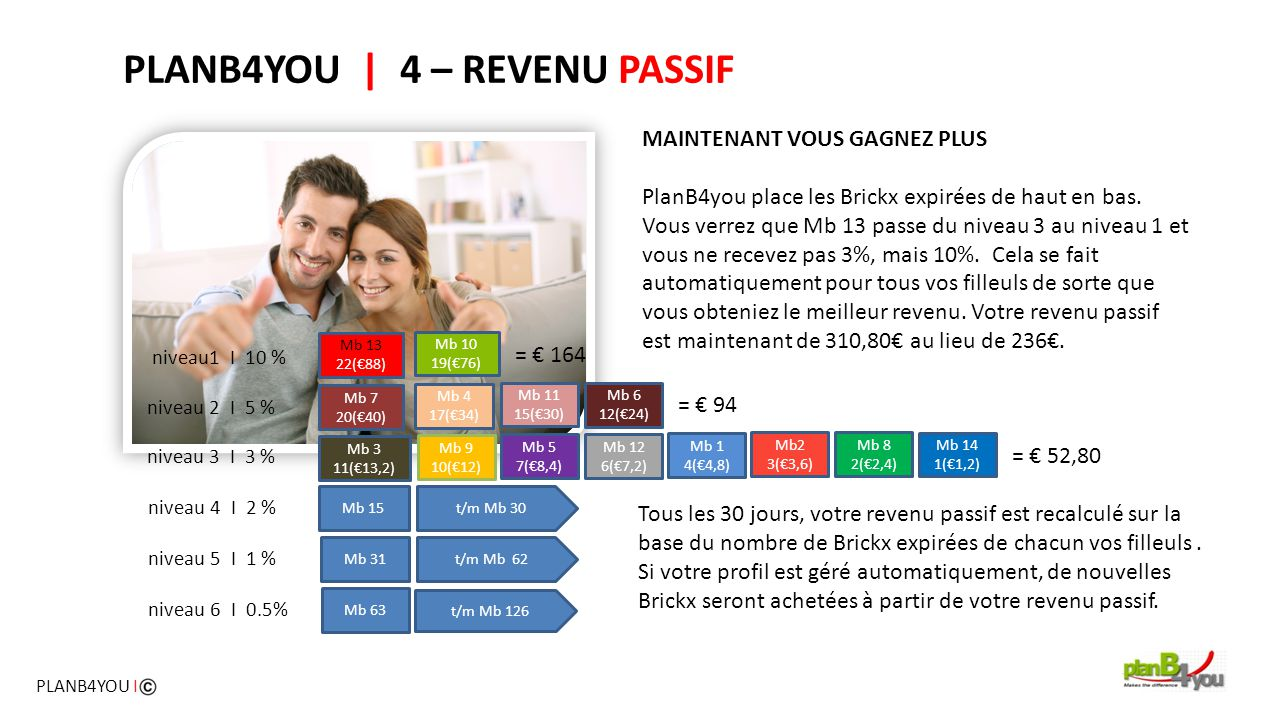 PLANB4YOU | 4 – REVENU PASSIF