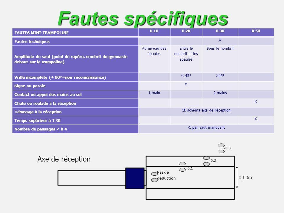 Fautes spécifiques Axe de réception 0,60m -0.3 -0.2 -0.1 Pas de