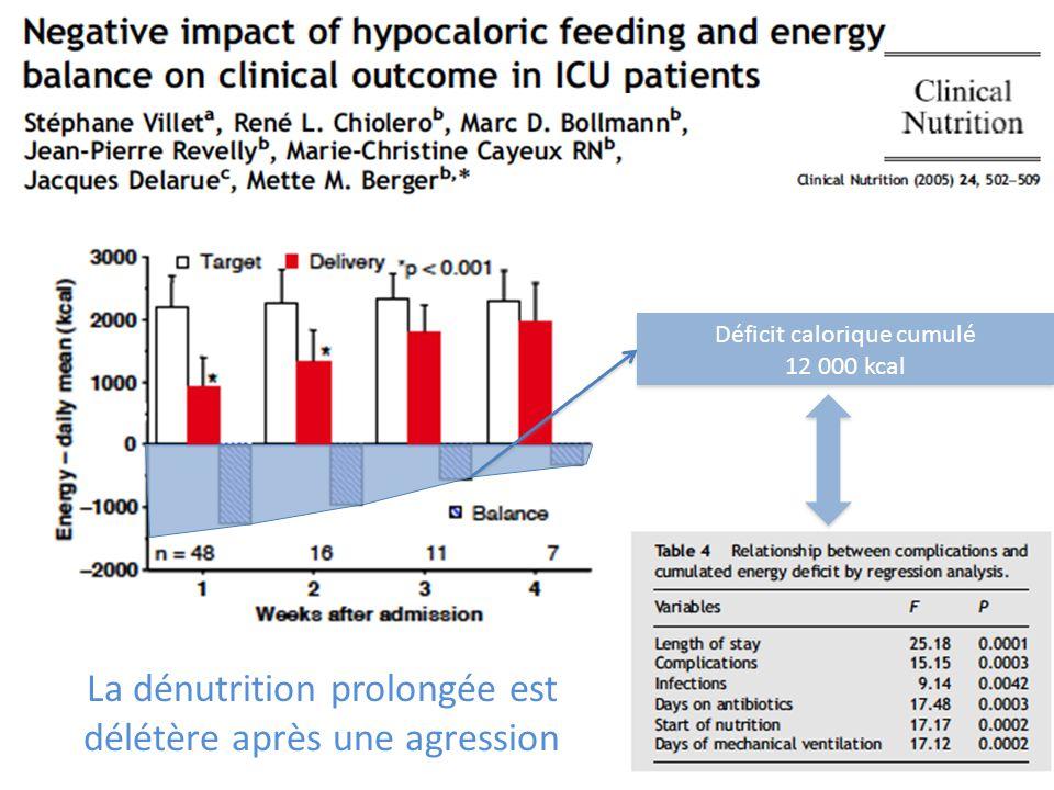 La dénutrition prolongée est délétère après une agression