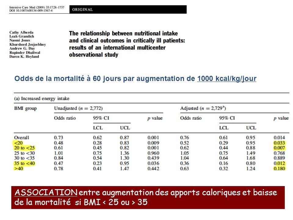 Odds de la mortalité à 60 jours par augmentation de 1000 kcal/kg/jour