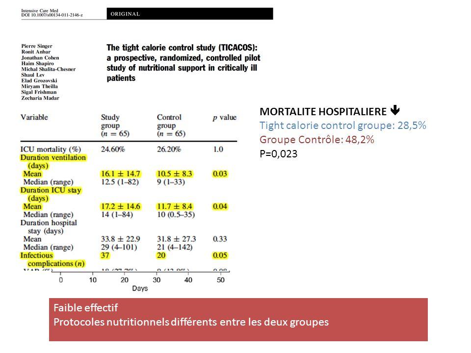 MORTALITE HOSPITALIERE 