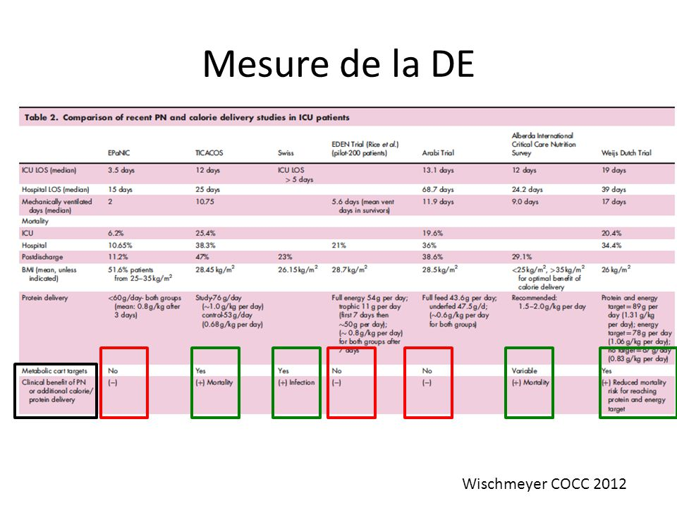 Mesure de la DE Wischmeyer COCC 2012