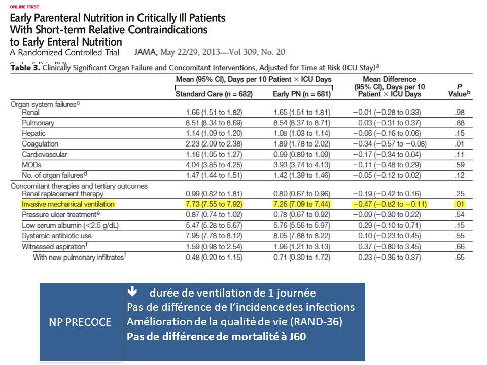 NP PRECOCE  durée de ventilation de 1 journée. Pas de différence de l'incidence des infections. Amélioration de la qualité de vie (RAND-36)
